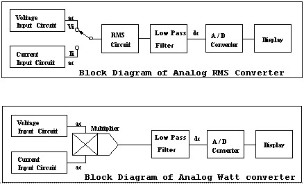 Power meters the basic of power meter 22 digital converter with digital read out using ad converter to sampling each vi and ai within a cycle simultaneously then uses a cpu and software ccuart Gallery